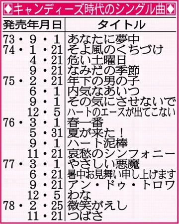 キャンディーズ時代のシングル曲.jpg