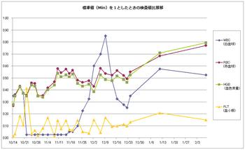 1014-0208血球算定検査推移(仙台医療センター).png
