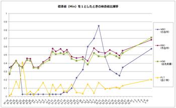 20110111_血球算定検査推移.PNG