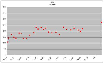 20110111_RBC.PNG