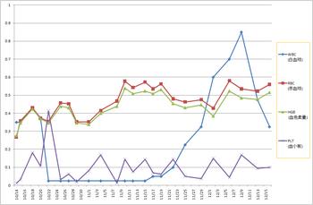 標準値を1とした比の推移グラフ.png